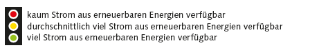 Energiewetter - Ampel