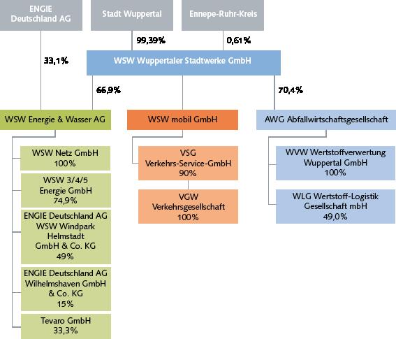 WSW Konzernstruktur